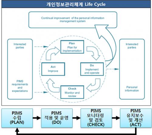 개인정보 인증체계 Life Cycle