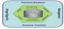 wiki:iam_management_framework.png