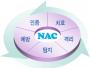 wiki:nac_nac.png