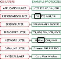 OSI 7 Layer Model에서 IPSec, SSL